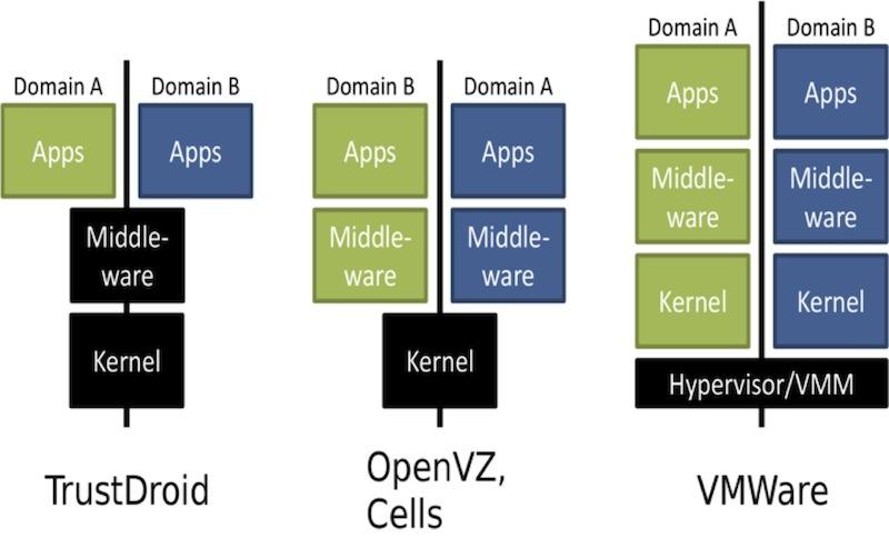 BYOD в контейнере: виртуализуем Android. Часть первая