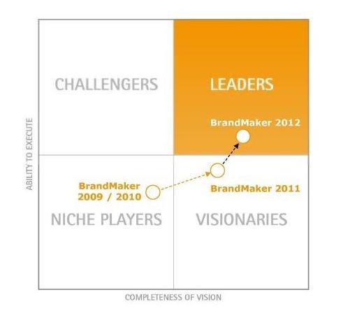 BrandMaker — в числе лидеров в сфере MRM по рейтингу Gartner