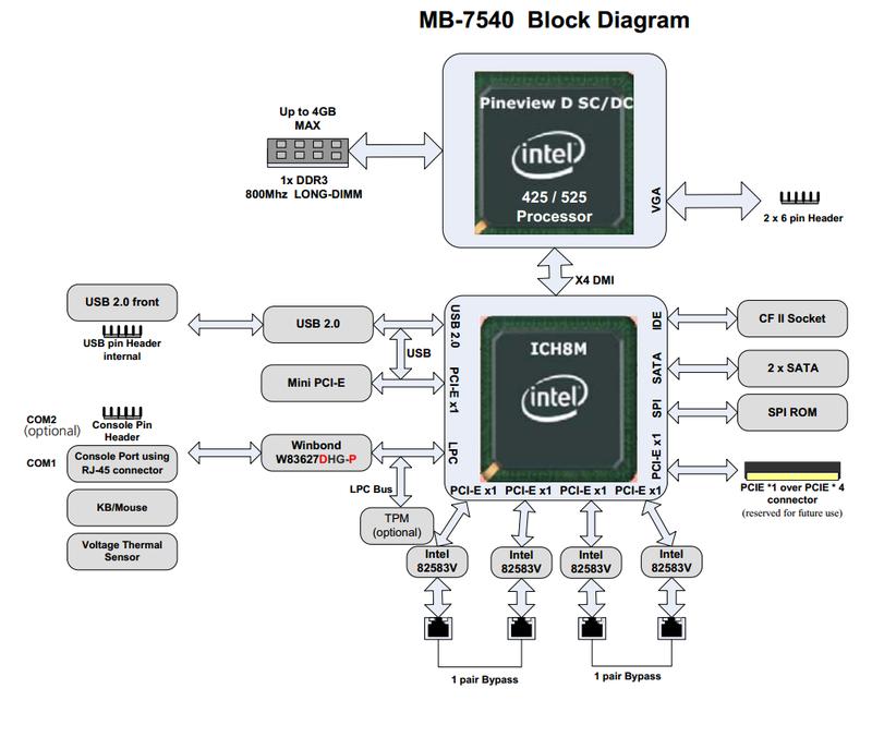 CISCO своими руками, или обзор сетевой платформы Lanner FW 7540