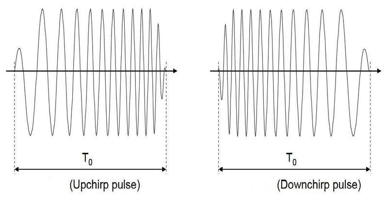 CSS (ISO 24730 5) Измерение расстояний без рулетки и проводов