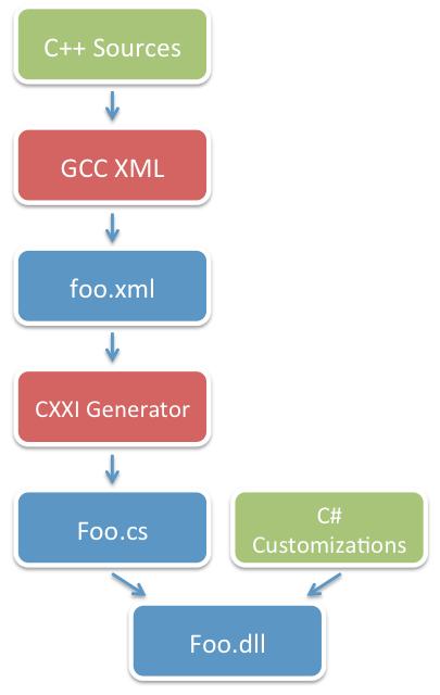 CXXI: Мост между мирами C# и C++