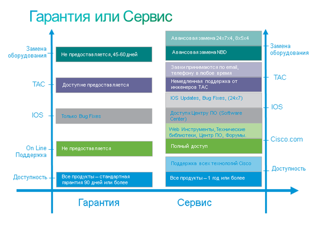 Cisco SMARTnet: оценка бюджета и гарантии для сети предприятия