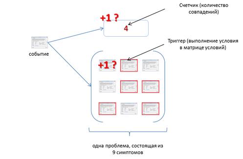 Cистема управления безопасностью OSSIM