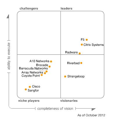 Citrix NetScaler обзор основных функций