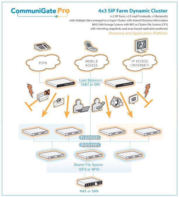 Communigate Pro — платформа для самых популярных коммуникационных сервисов