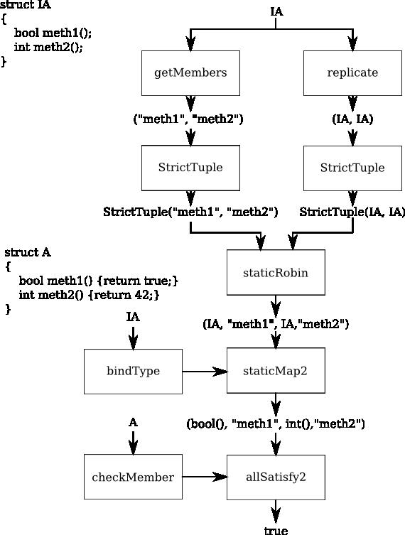 Compile time функциональное программирование в D