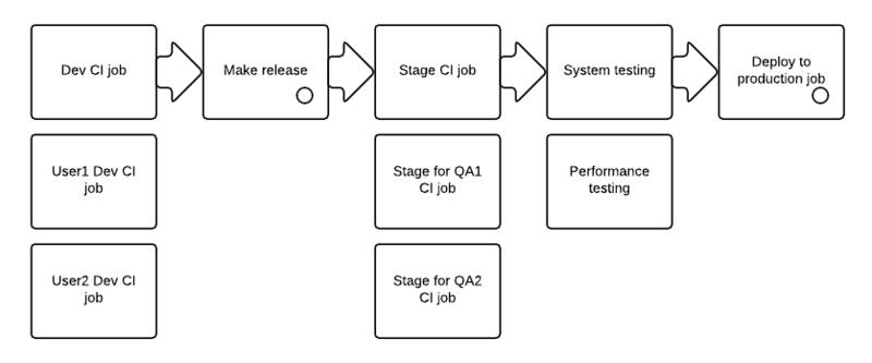 Continuous Delivery PHP приложений
