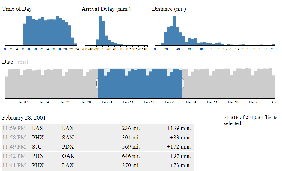 Crossfilter.js, dc.js и D3.js для визуализации Данных