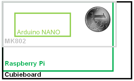 CubieBoard дорого, Raspberry Pi слабовато, или где взять SoC с GPIO помощней да подешевле