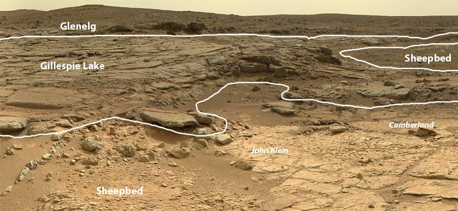 Curiosity: итоги первого полугодия 2013 года