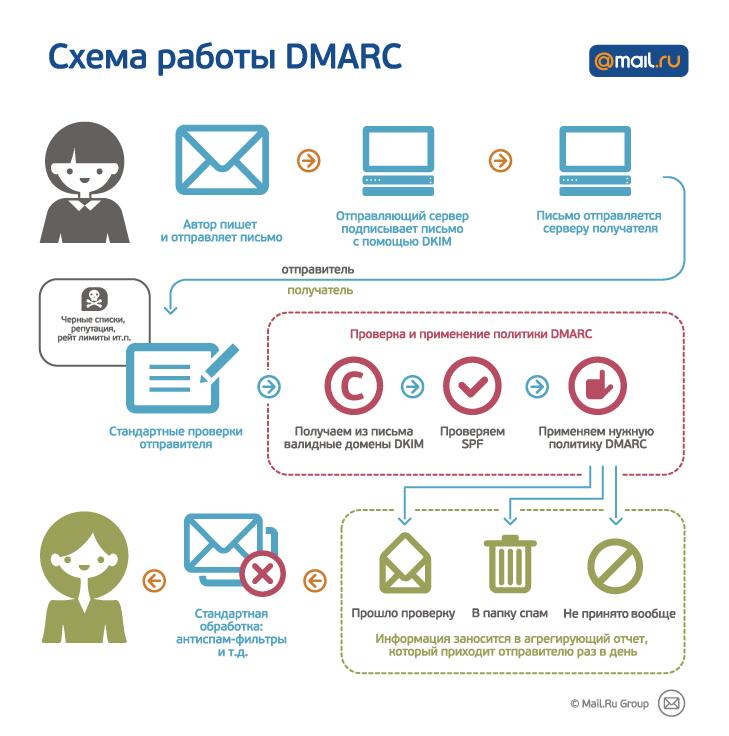 DMARC: защитите вашу рассылку от подделок