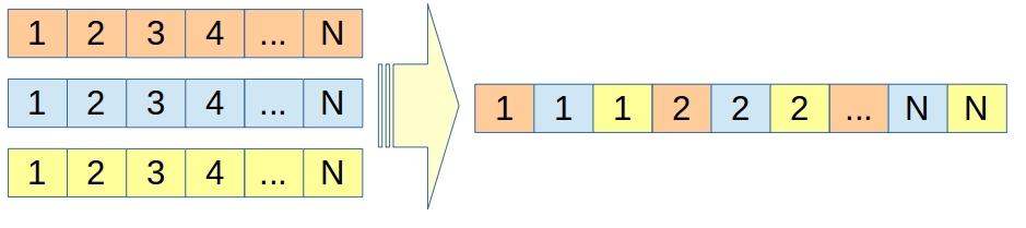 DVB S2 на пальцах. Схема 3.