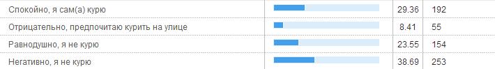 Devbar: результаты опроса