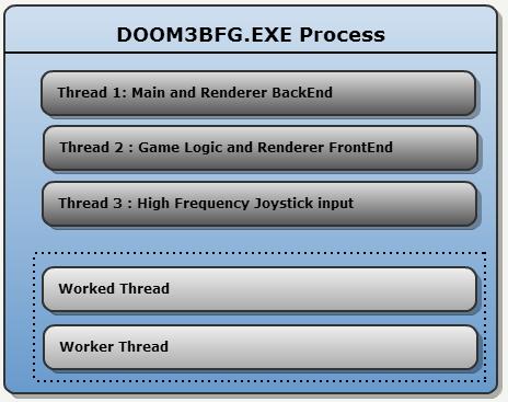 Doom3 BFG — обзор исходного кода: Многопоточность (часть 2 из 4)
