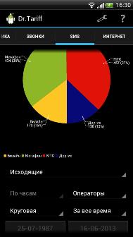 Dr. Tariff (3 месяца спустя) — подобрать тариф можно в 80 регионах России на Android и iOS