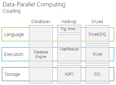 data parallel computing
