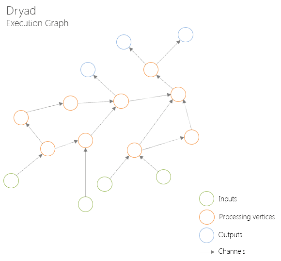 Dryad. Execution graph