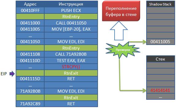 Dynamic Binary Instrumentation в ИБ