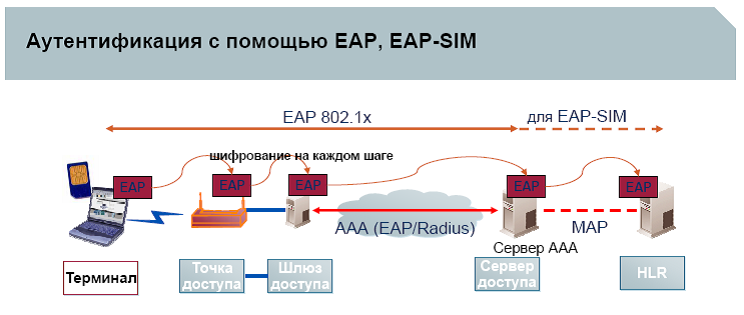 EAP SIM аутентификация в WLAN