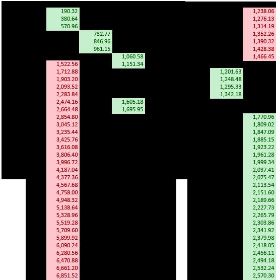 EC2 — анализ цен для стартапа
