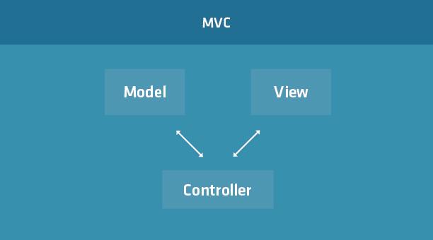 Ext JS 5: MVC, MVVM и др