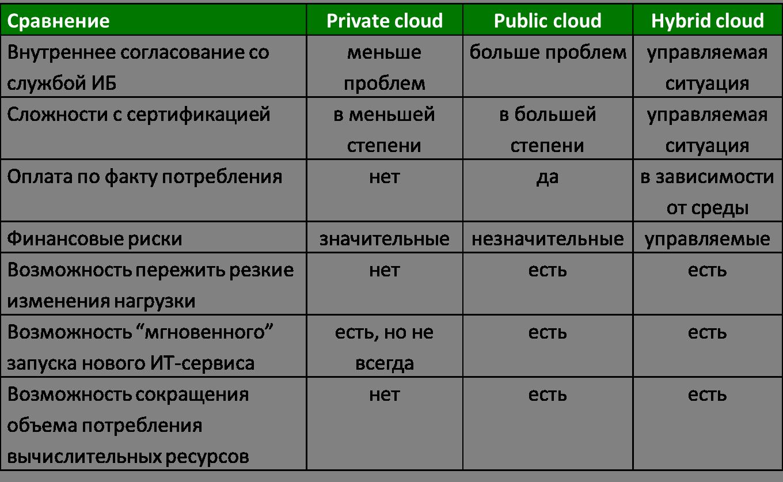 FAQ про гибридные облака: старая добрая виртуализация в новой финансовой обёртке
