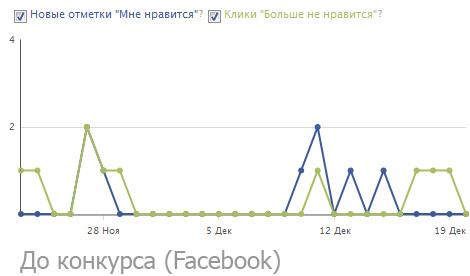 Facebook как важный инструмент продвижения мобильных приложений