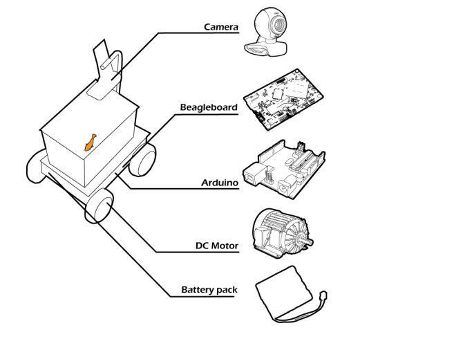 Fish on Wheels: самоходный аквариум с золотой рыбкой на основе Arduino + Beagleboard