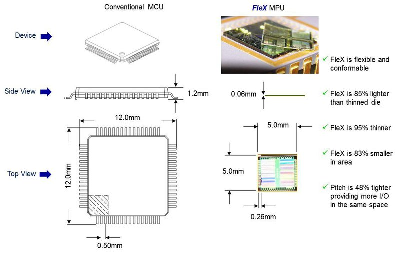 FleX™Silicon on Polymer™ — первый серийный гибкий микроконтроллер