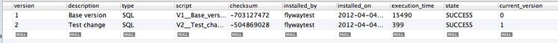 Flyway: управление миграциями баз данных