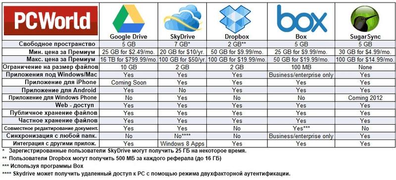 Google Drive против остальных облачных сервисов