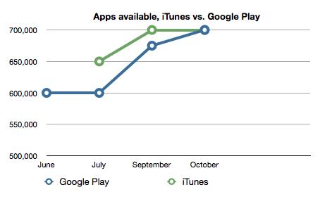Google Play догнал Apple App Store