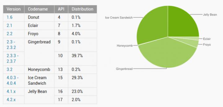 Google меняет подход к подсчету популярности версий Android или обновленная статистика по актуальности версий