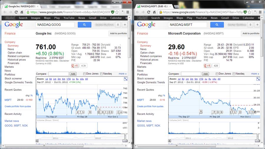 Google превзошёл Microsoft по капитализации