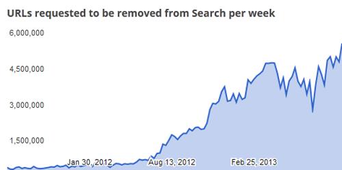 Google приходится удалять восемь «пиратских» ссылок в секунду