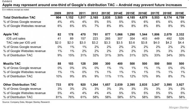 Google заплатит Apple 1 миллиард долларов в 2014 за право быть поисковиком по умолчанию в iOS