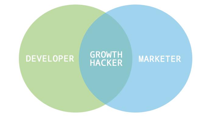 Growth Hacking — зачем оно, с чем его едят или «как умерла SEO»