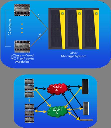 HP Virtual Connect заменяет сеть хранения