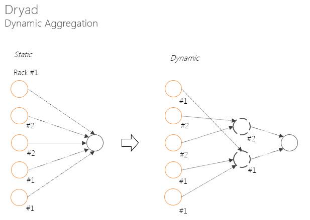 Dryad. Dynamic aggregation