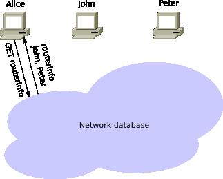 I2P: Принципы функционирования основных сервисов сети