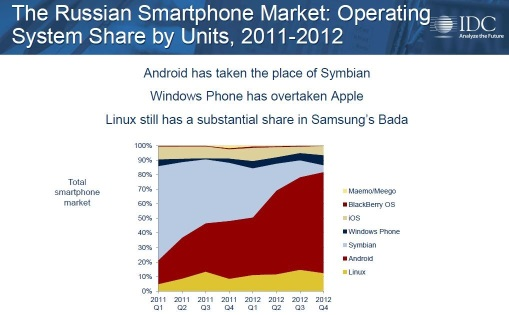 IDC посчитал рынок смартфонов в России