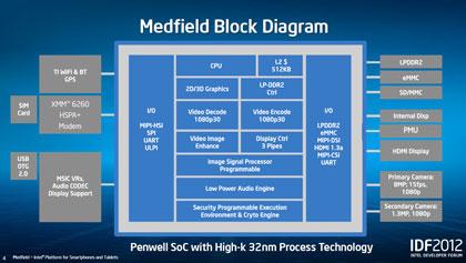 IDF 2012: Подробности о внутреннем и внешнем устройстве Medield