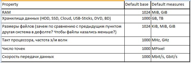 IEC60027 2: Давайте использовать стандарты, или 1024 B == 1 KiB && 1024 B != 1 KB && 1000 B == 1 kB