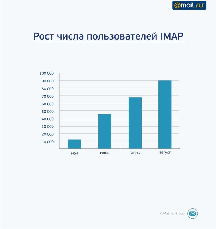 IMAP: трудности перехода