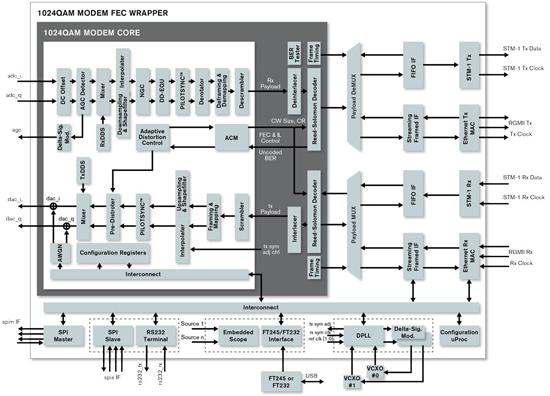 IP-ядро микроволнового модема Xilinx 1024QAM предназначено для соединений «точка-точка» в транспортных сетях связи