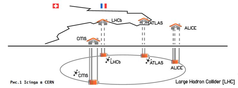 Icinga в действии. Мониторинг Большого Адронного Коллайдера в ЦЕРН, Швейцария/Франция