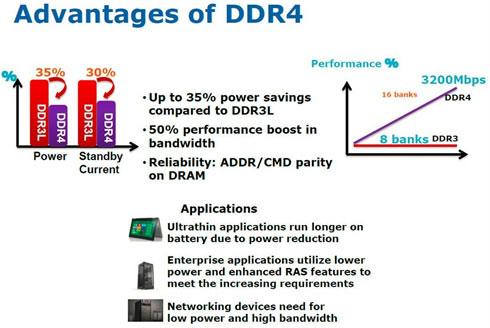 В Intel ожидают, что уже в 2014 году память DDR4 станет основной, а в 2015 — практически полностью вытеснит DDR3