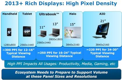 Intel призывает увеличить разрешение экранов: 13-дюймовые ультрабуки могли бы иметь разрешение 2800 x 1800 пикселей