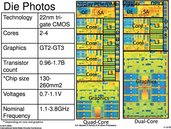 Двухъядерные процессоры семейства Haswell ULT с GPU GT3 состоят из 1,3 млрд транзисторов