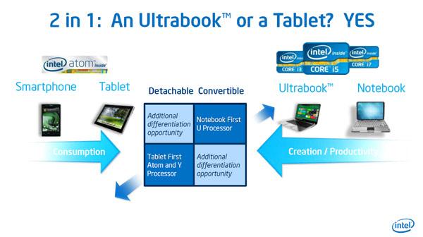 Intel видит зарождение новых категорий компьютеров — трансформируемых и рассоединяемых